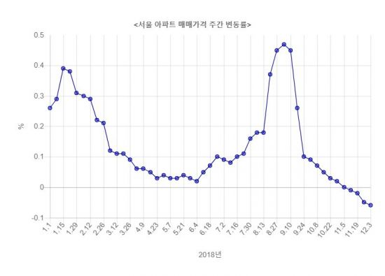 서울 집값 하락세 장기화 전망