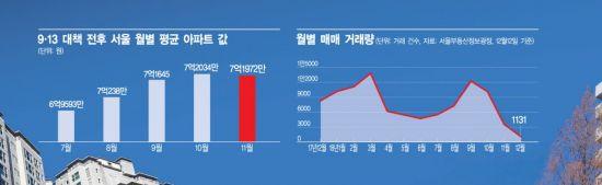 서울 집값 하락세 확산…부동산시장에 '강력한 한방'