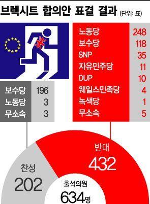 [브렉시트 합의 부결]사상최대 표차로 '압도적 패'…오늘 불신임 투표