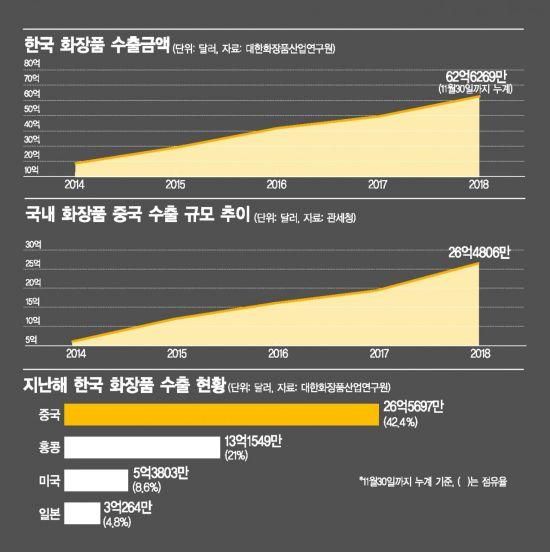 한국 화장품 위협하는 중국 화장품…'K뷰티 신화' 빨간불(종합)