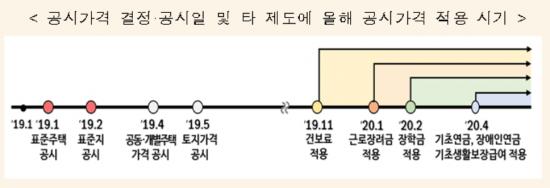 """""""매수심리 위축·거래감소 전망…포트폴리오 조정 가능성도"""""""