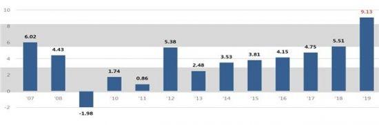올해 시세반영률 53%…전년보다 1.2%P↑
