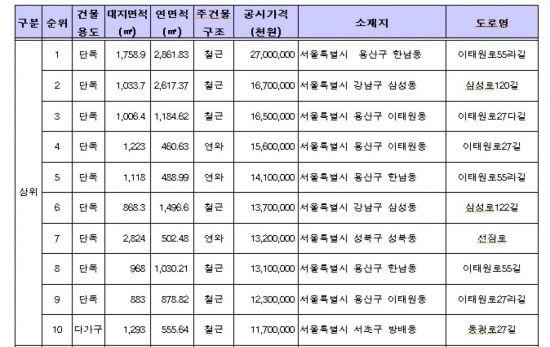 """서울 자치구 """"여전히 높다…주민 이의제기 급증할 것"""""""