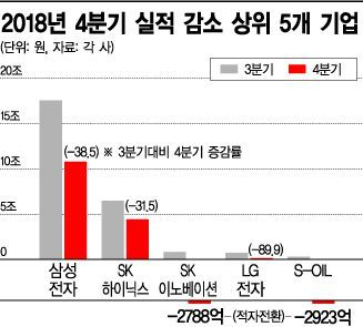 20대 기업들 '역성장 비명'