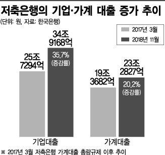 """저축은행 대출 60조원, 부실사태 수준…""""폐업 전 자영업자 몰려""""(종합)"""
