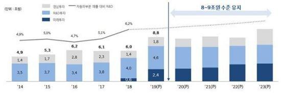 """현대차 """"2022년까지 영업이익률 7%·ROE 9% 달성 목표""""(종합)"""