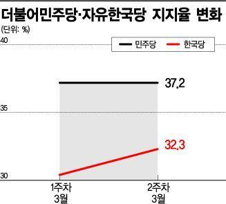 북미회담·미세먼지·보수결집…文 '시련의 3월'