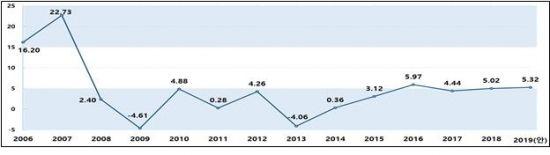 올해 전국 5.32%↑…서울 14.17% '껑충' 12년 만의 최고치