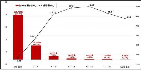 시세 6억~12억원 주택 보유세 10% 이상 증가