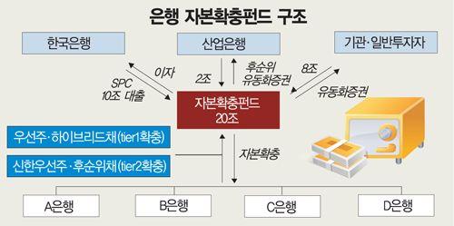 2008년 은행자본확충 펀드 구조(자료:금융위원회)