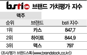 [그래픽뉴스]카스, 맥주 브랜드 1위