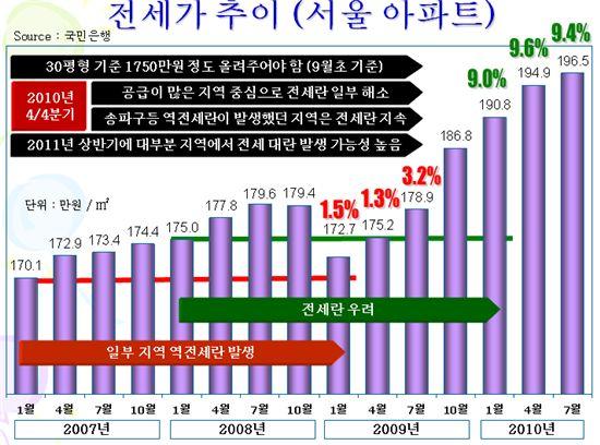 """""""강남3구·강서 등 전세대란 우려"""""""