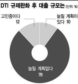 """[재테크설명회]DTI 완화에도 냉랭,,투자자 78% """"대출 안늘린다"""""""
