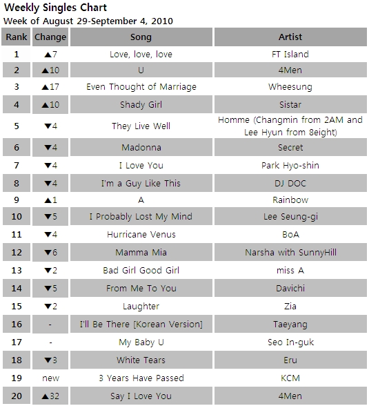 Singles chart for the week of August 29-September 4, 2010 [Gaon Chart]
