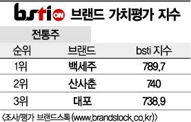 [그래픽뉴스]백세주, 전통주 브랜드 1위