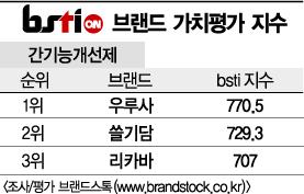 [그래픽뉴스]우루사, 간기능개선제 브랜드 1위