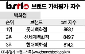 [그래픽뉴스]롯데백화점, 백화점 브랜드 1위