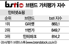 [그래픽뉴스]G마켓, 인터넷쇼핑 브랜드 1위