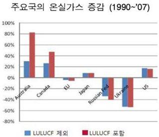 LULUCF=토지의 개간및 용도변경, 산림벌채 활동에 따른 온실가스 증감량