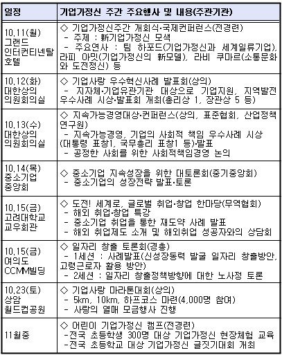 내달 11일부터 기업가정신주간 개최