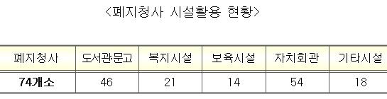 서울시 동사무소 통·폐합으로 3500억 규모 예산절감