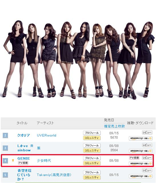 소녀시대, 日오리콘 4위..톱5 재진입 '역주행' 재점화