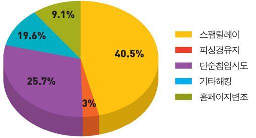 8월 해킹사고 접수 처리 건수 유형별 분류(자료 : 한국인터넷진흥원 인터넷침해대응센터)