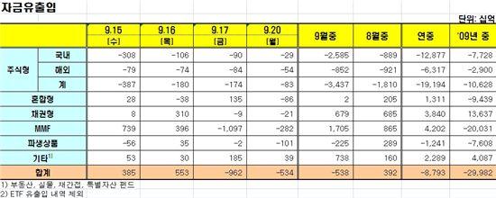 [펀드시장동향]국내주식형펀드 13일째 순유출