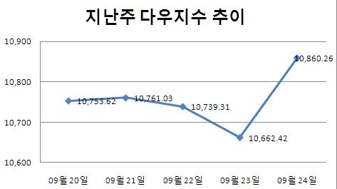 [주간뉴욕전망] 어메이징 9월..박스상단 돌파
