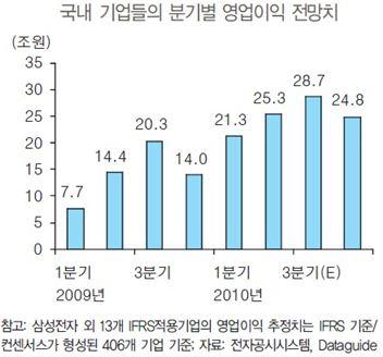 """삼성證 """"코스피 추가 상승 기대"""""""