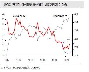 """동양종금證 """"선물시장 아시아권 지수와 동조"""""""
