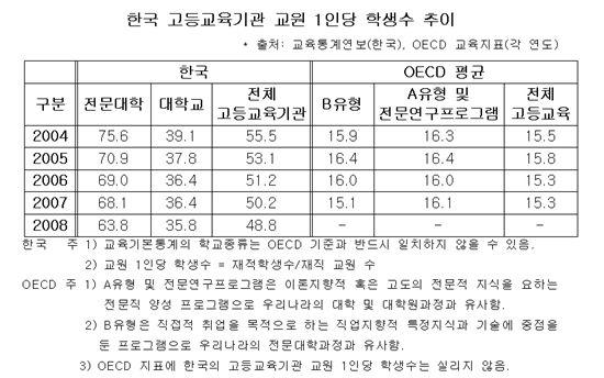 """""""전문대 교원1인당 학생 수 OECD 평균의 4.5배"""""""