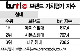 [그래픽뉴스]에이스침대, 침대 브랜드 1위