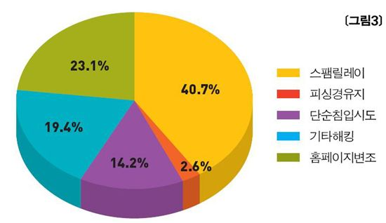 9월 해킹사고 접수 처리 건수 유형별 분류(자료 : 한국인터넷진흥원 인터넷침해대응센터)