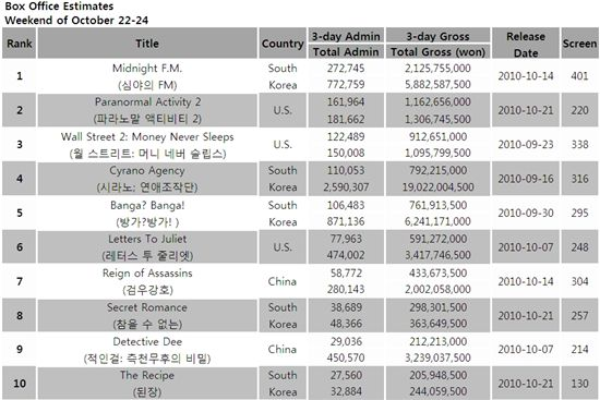 South Korea's box office estimates for the weekend of October 22-24, 2010 [Korean Box Office Information System (KOBIS)]
