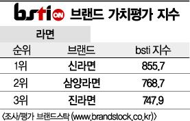 [그래픽뉴스]신라면, 라면 브랜드 1위