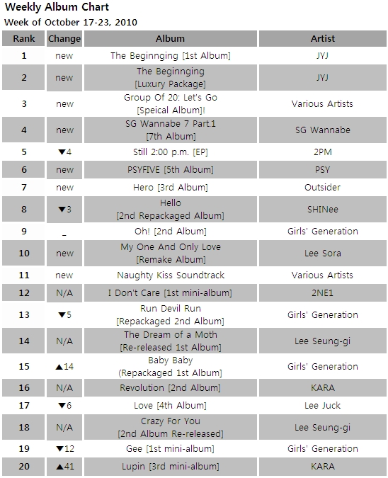 Album chart for the week of October 17-23, 2010 [Gaon Chart]
