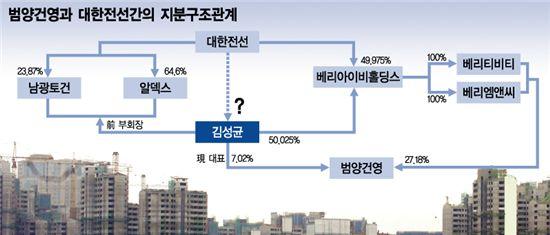 범양건영, 500억 ABCP 발행 추진 무산..배경은?