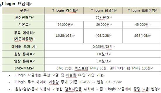 SKT 갤럭시탭 출시..5만 5000원에 3년사용시 3만원대