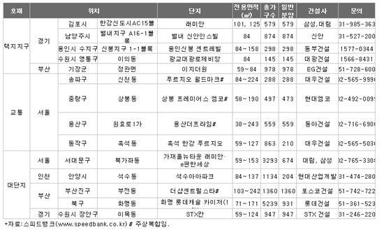 <택지지구 교통 대단지 갖춘 미분양 단지 소개>  출처: 나기숙 스피드뱅크 연구원