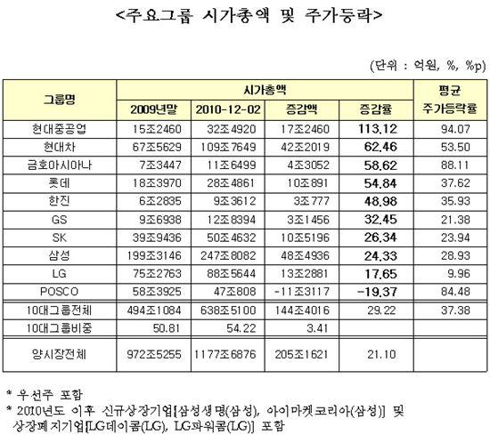 현대重그룹, 10대 그룹중 시가총액 증가율 '1위'
