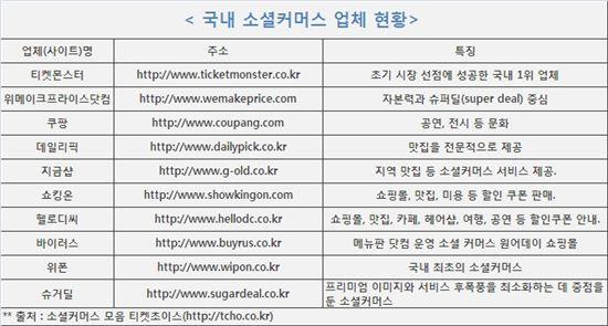 """""""'소셜커머스' 붐…쇼핑혁명에 동참해 볼까?"""""""