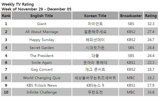TV ratings for the week of November 29 - December 5, 2010 [TNmS (Total National Multimedia Statistics)]