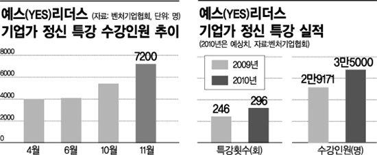 [대학생벤처]<1>구글ㆍ애플 못 만들쏘냐 '기업가 정신'