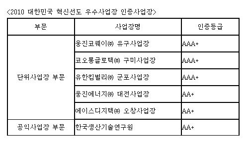 한국능률협회컨설팅, '혁신선도우수사업장' 발표