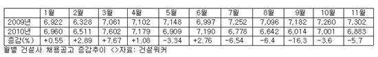 11월 건설사 채용공고 전년동월대비 5.7% 감소