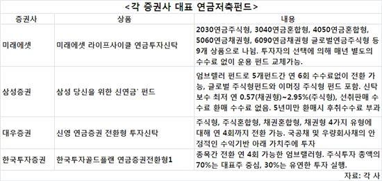 [성과급굴리기]'연금저축펀드', 소득공제에 추가수익은 덤