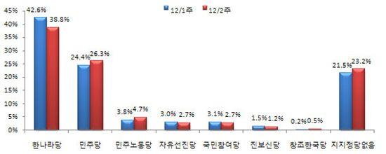 예산안 강행처리 여파? 한-민주 지지율 격차 축소