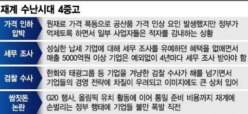 """""""빛바랜 친기업""""...재계, 4중고에 '신음'"""