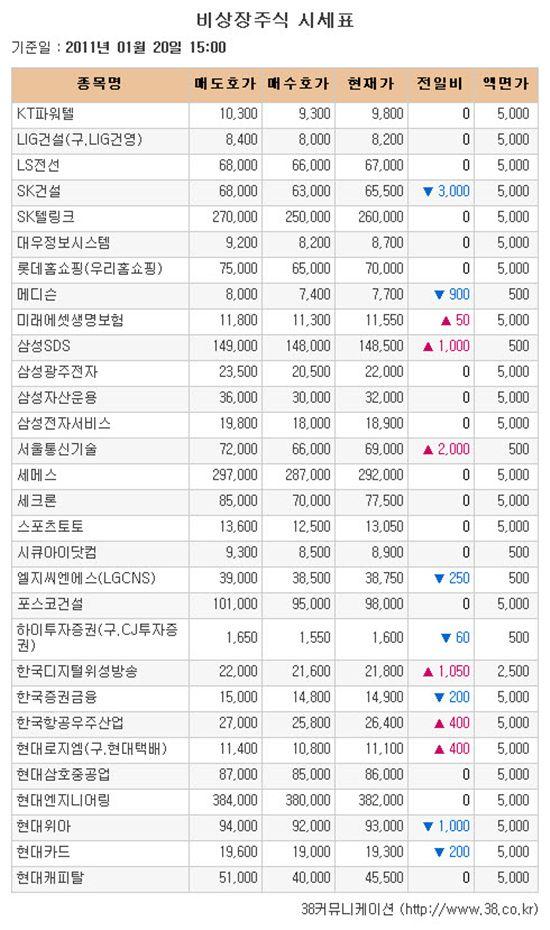 [장외시장 시황]골프존 12% 급등..씨그널정보 상승랠리 마감